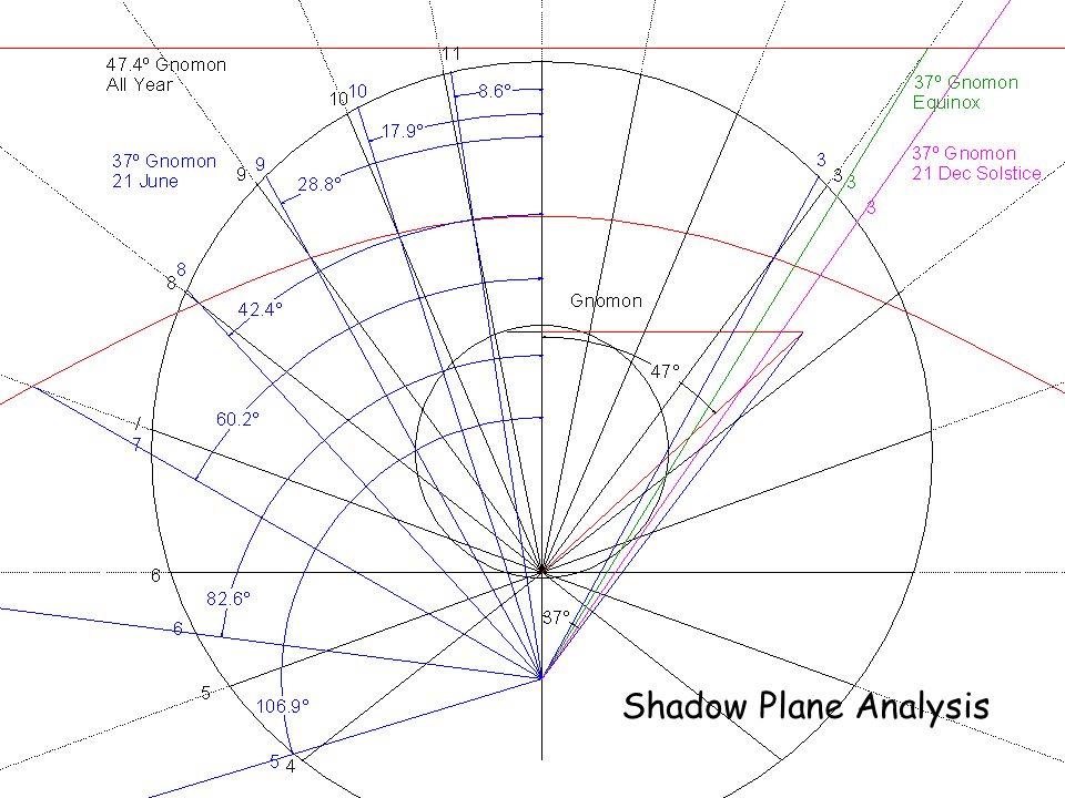 Shadow Plane Analysis