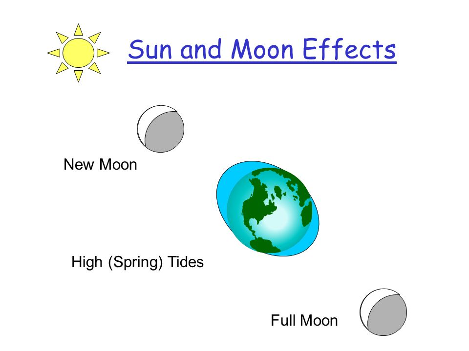 Tides: Vancouver Aug 16-23 New Sun = Moon In Phase One Low / Day AM Solar http://waterlevels.gc.ca