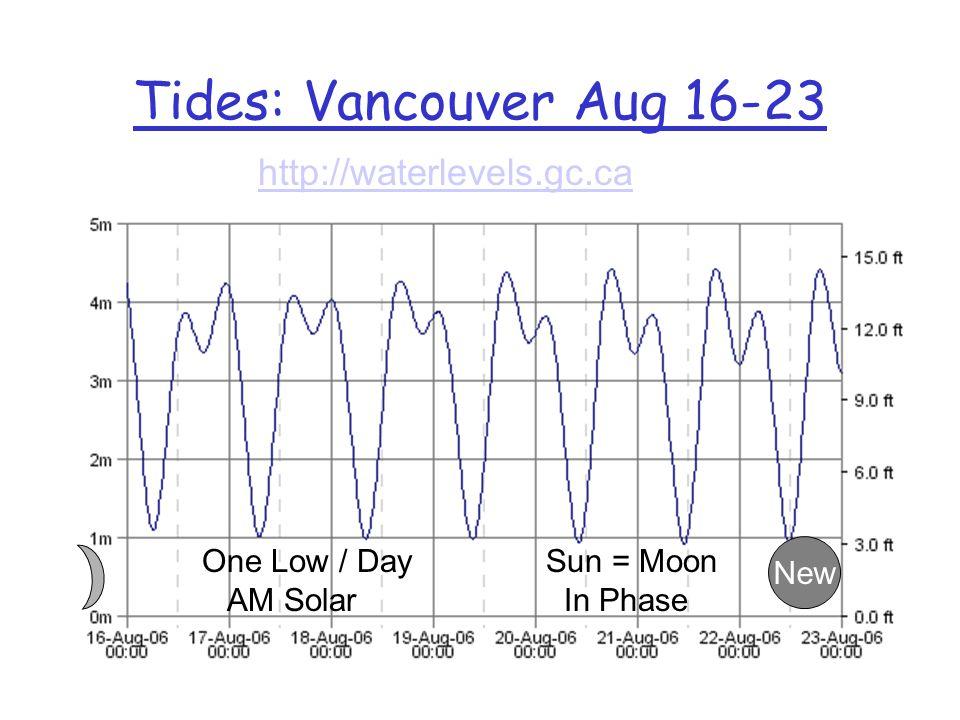 Aluna Time Wax & Wane ring –29.5 day lunar cycle Moons position, –rise & set –Lunar time Tidal Ebb & Flow –Alunas heartbeat –12:25 cycle –2:1 synchron