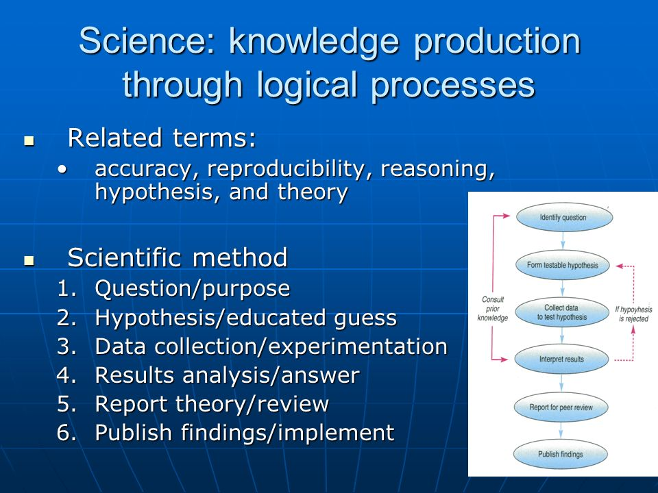 Science: knowledge production through logical processes Related terms: Related terms: accuracy, reproducibility, reasoning, hypothesis, and theoryaccu