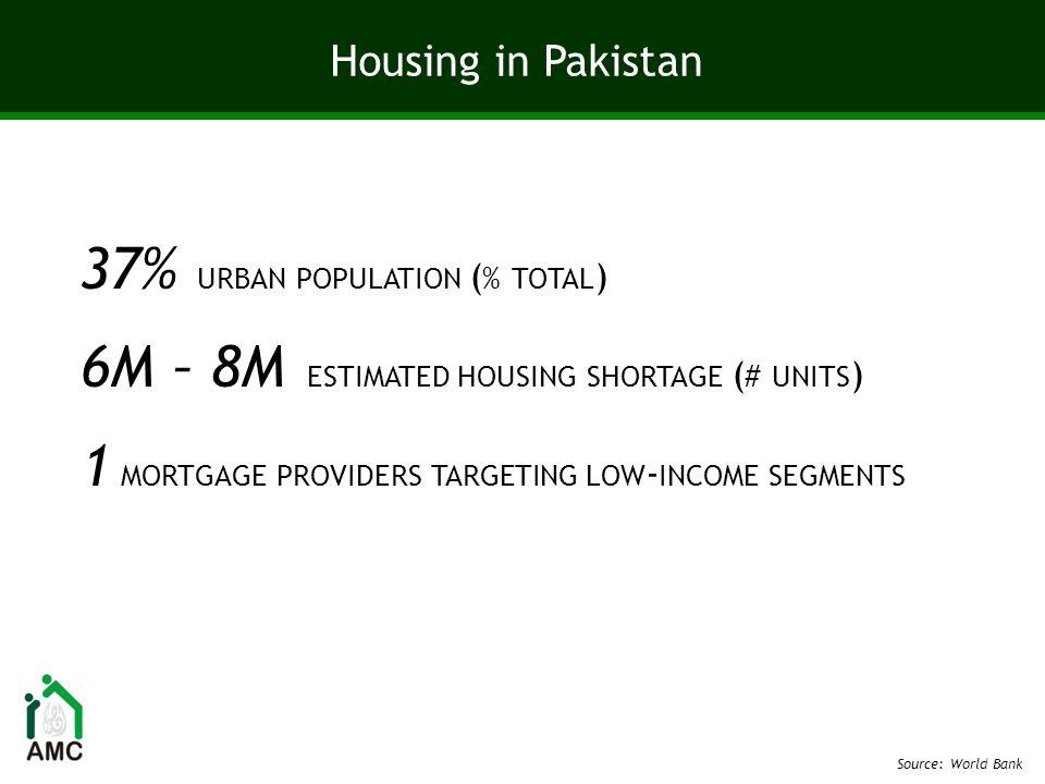 Housing in Pakistan 37% URBAN POPULATION ( % TOTAL ) 6M – 8M ESTIMATED HOUSING SHORTAGE ( # UNITS ) 1 MORTGAGE PROVIDERS TARGETING LOW - INCOME SEGMEN