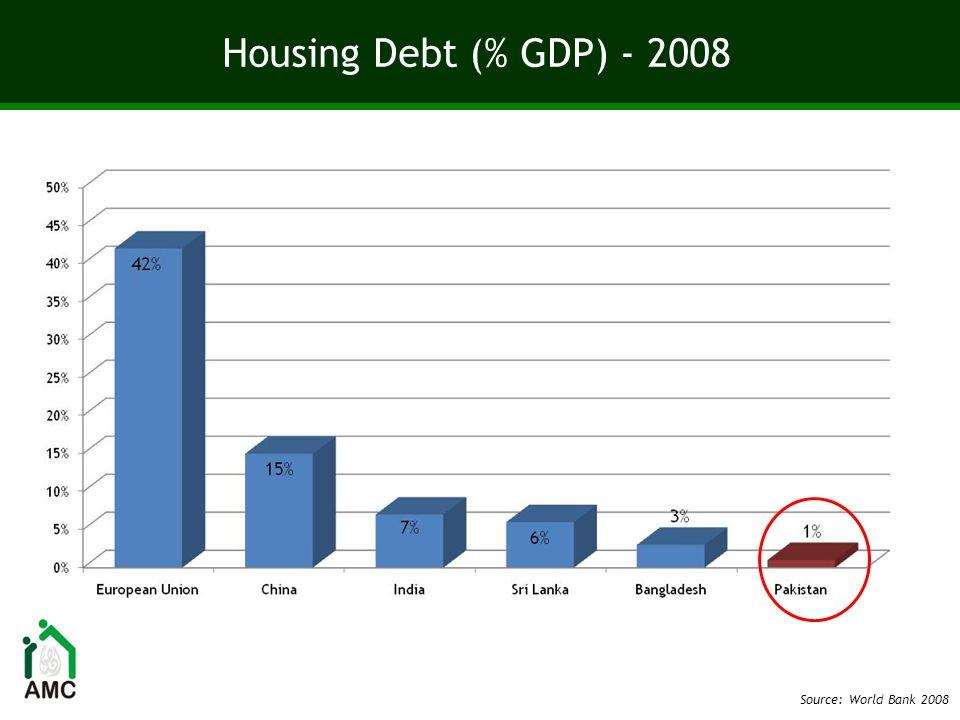 Housing Debt (% GDP) - Pakistan Source: State Bank of Pakistan; World Bank