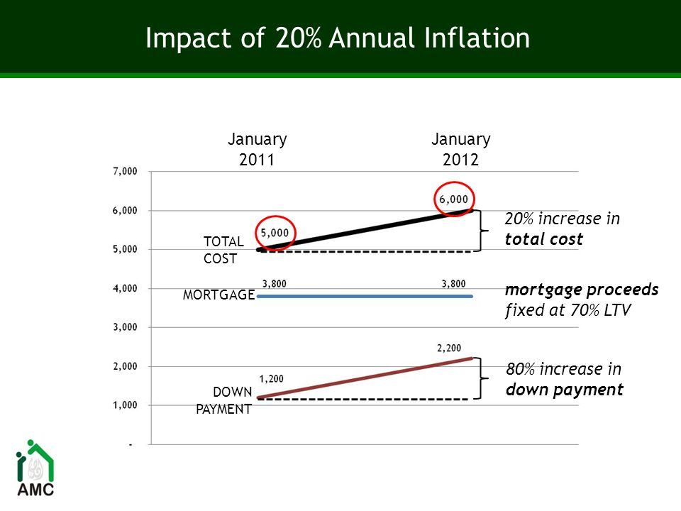 Impact of 20% Annual Inflation 80% increase in down payment January 2011 January 2012 20% increase in total cost mortgage proceeds fixed at 70% LTV TOTAL COST MORTGAGE DOWN PAYMENT