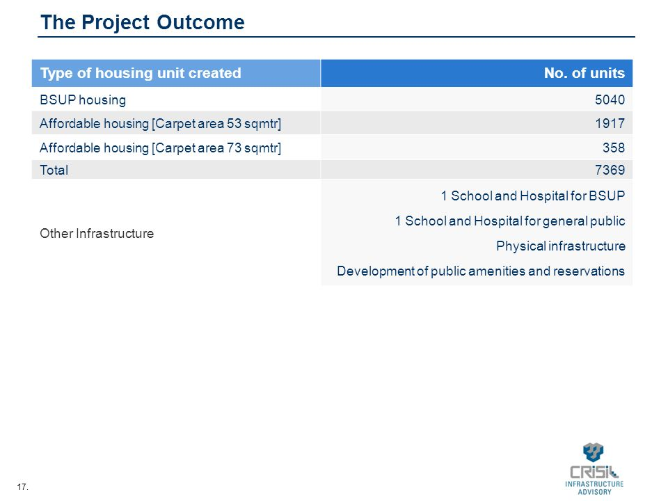 17. The Project Outcome Type of housing unit createdNo.