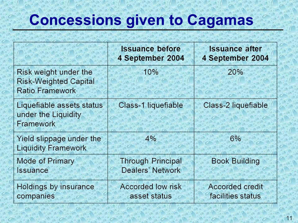 11 Concessions given to Cagamas Issuance before 4 September 2004 Issuance after 4 September 2004 Risk weight under the Risk-Weighted Capital Ratio Fra