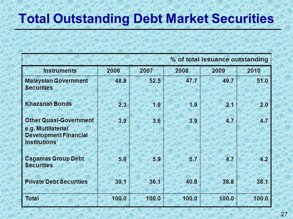 27 Total Outstanding Debt Market Securities Instruments20062007200820092010 Malaysian Government Securities Khazanah Bonds Other Quasi-Government e.g.