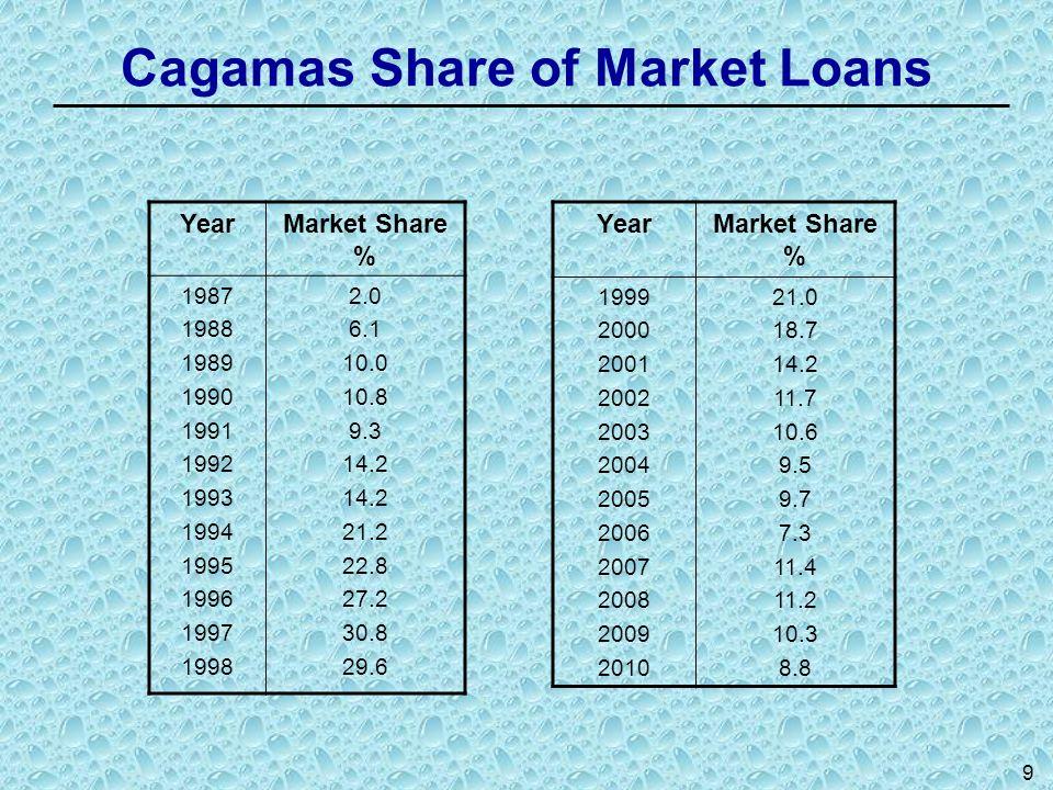 9 Cagamas Share of Market Loans YearMarket Share % 1987 1988 1989 1990 1991 1992 1993 1994 1995 1996 1997 1998 2.0 6.1 10.0 10.8 9.3 14.2 21.2 22.8 27