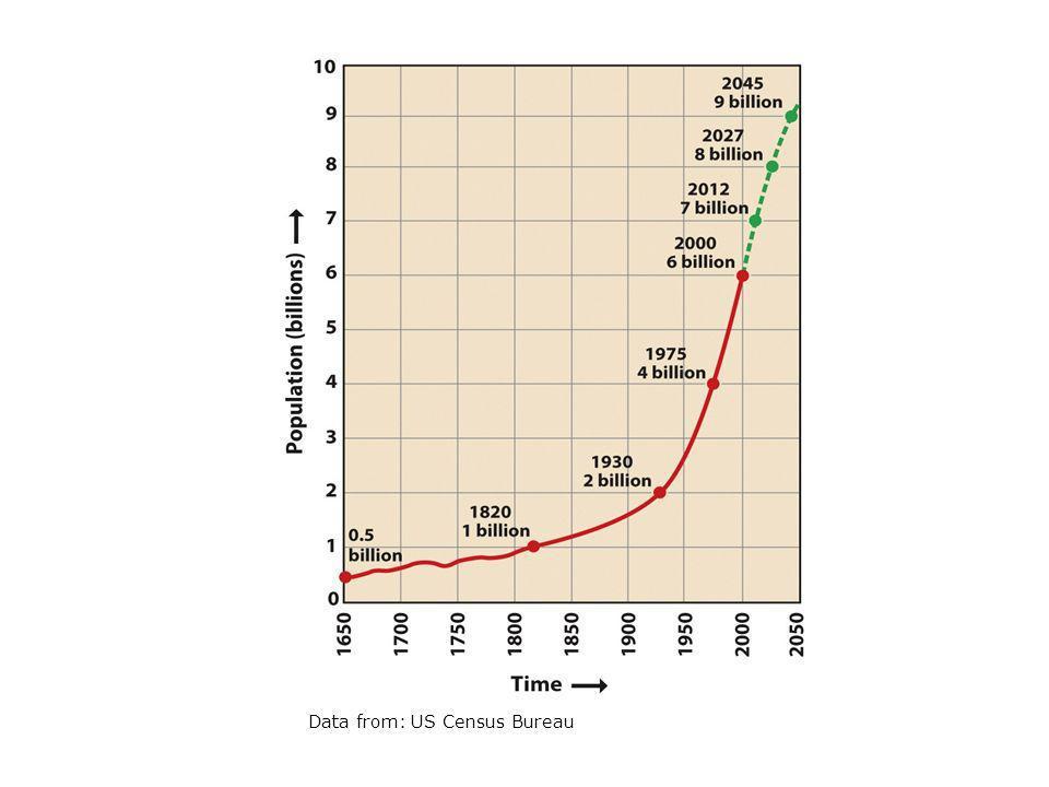 Data from: US Census Bureau