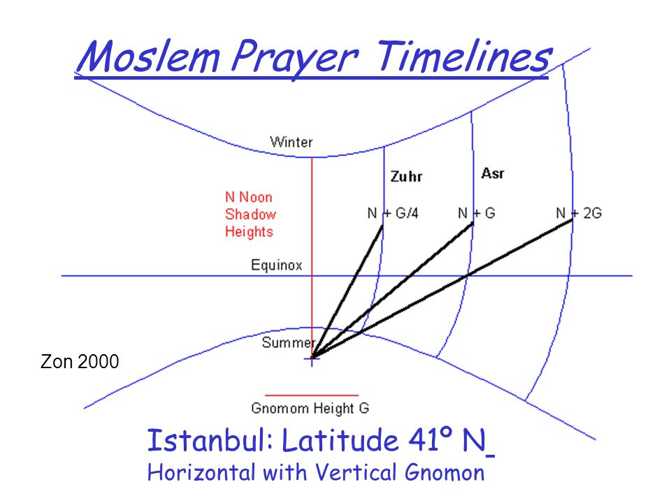Moslem Prayer Timelines Istanbul: Latitude 41º N Horizontal with Vertical Gnomon Zon 2000