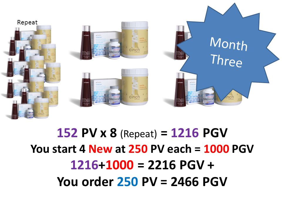 Month Three 152 PV x 8 (Repeat) = 1216 PGV You start 4 New at 250 PV each = 1000 PGV 1216+1000 = 2216 PGV + You order 250 PV = 2466 PGV Repeat