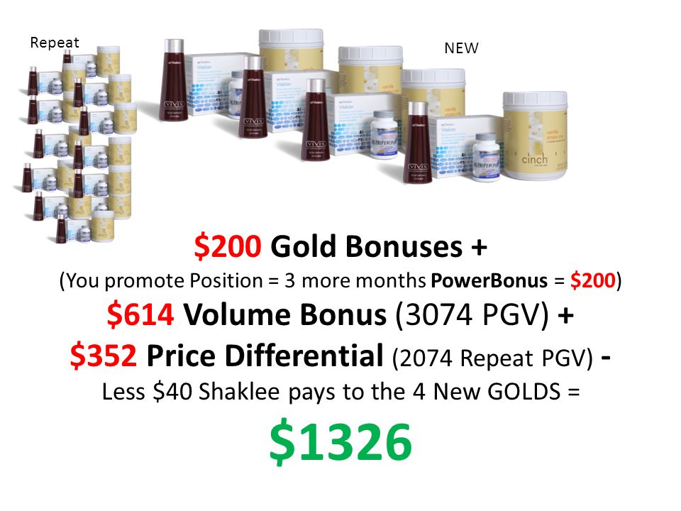 $200 Gold Bonuses + (You promote Position = 3 more months PowerBonus = $200) $614 Volume Bonus (3074 PGV) + $352 Price Differential (2074 Repeat PGV) - Less $40 Shaklee pays to the 4 New GOLDS = $1326 Repeat NEW