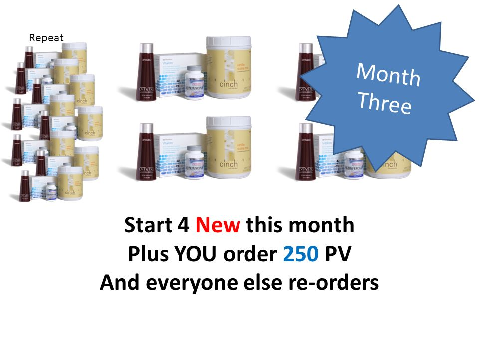 Month Three Repeat Start 4 New this month Plus YOU order 250 PV And everyone else re-orders