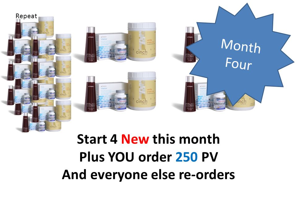 Month Four Repeat Start 4 New this month Plus YOU order 250 PV And everyone else re-orders