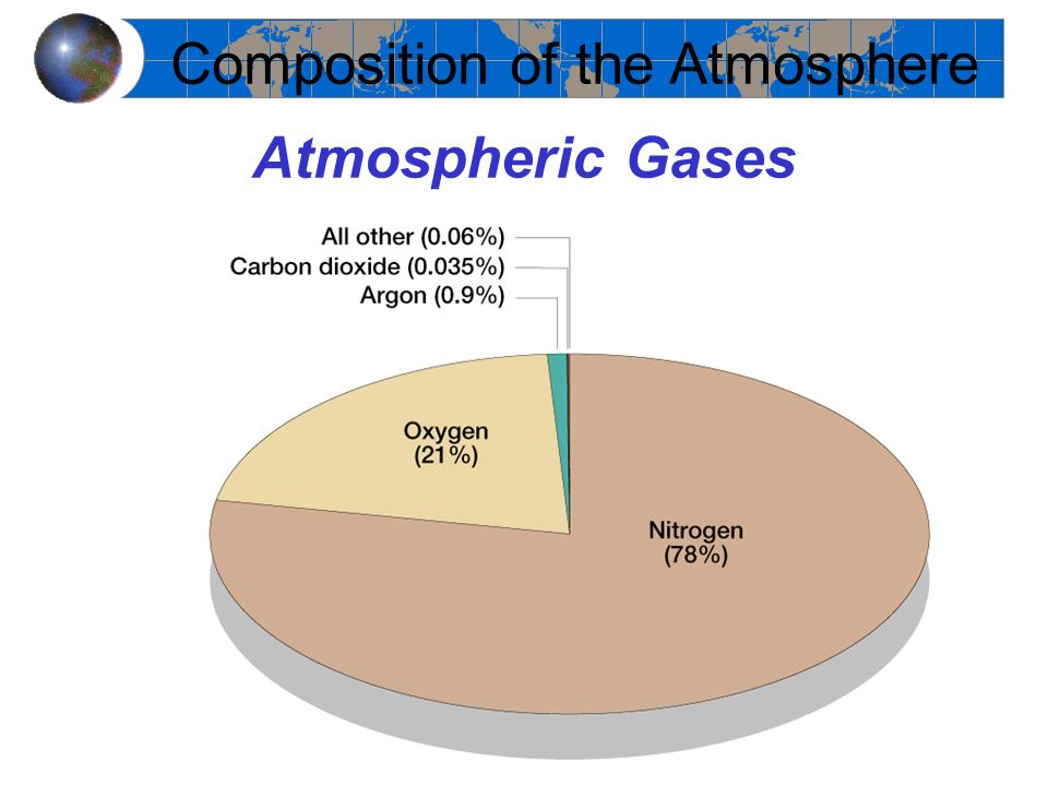 Atmospheric Gases Composition of the Atmosphere
