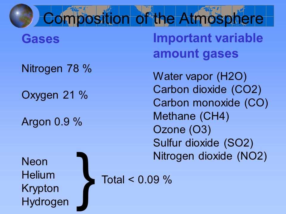 Gases Nitrogen 78 % Oxygen 21 % Argon 0.9 % Neon Helium Krypton Hydrogen } Total < 0.09 % Important variable amount gases Water vapor (H2O) Carbon dio