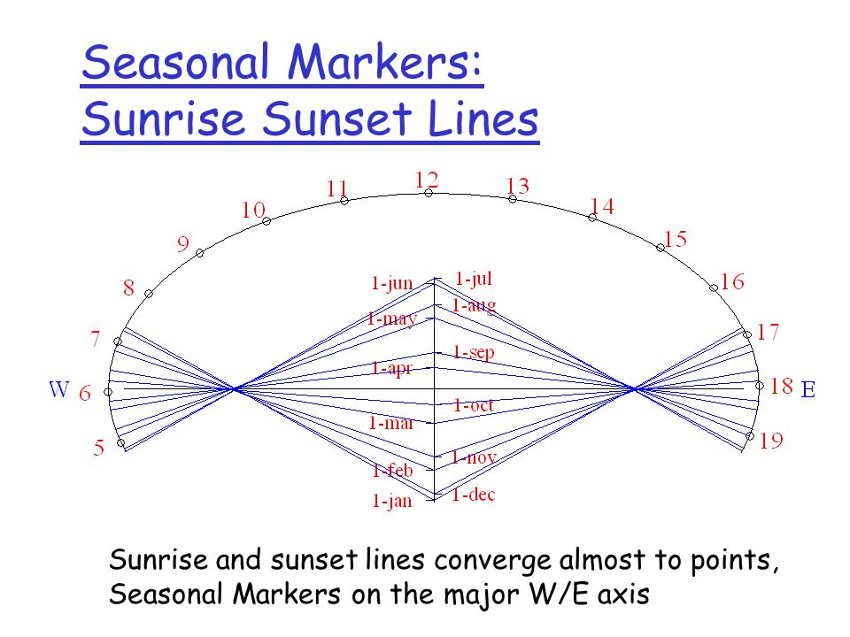 Seasonal Markers: Sunrise Sunset Lines Sunrise and sunset lines converge almost to points, Seasonal Markers on the major W/E axis