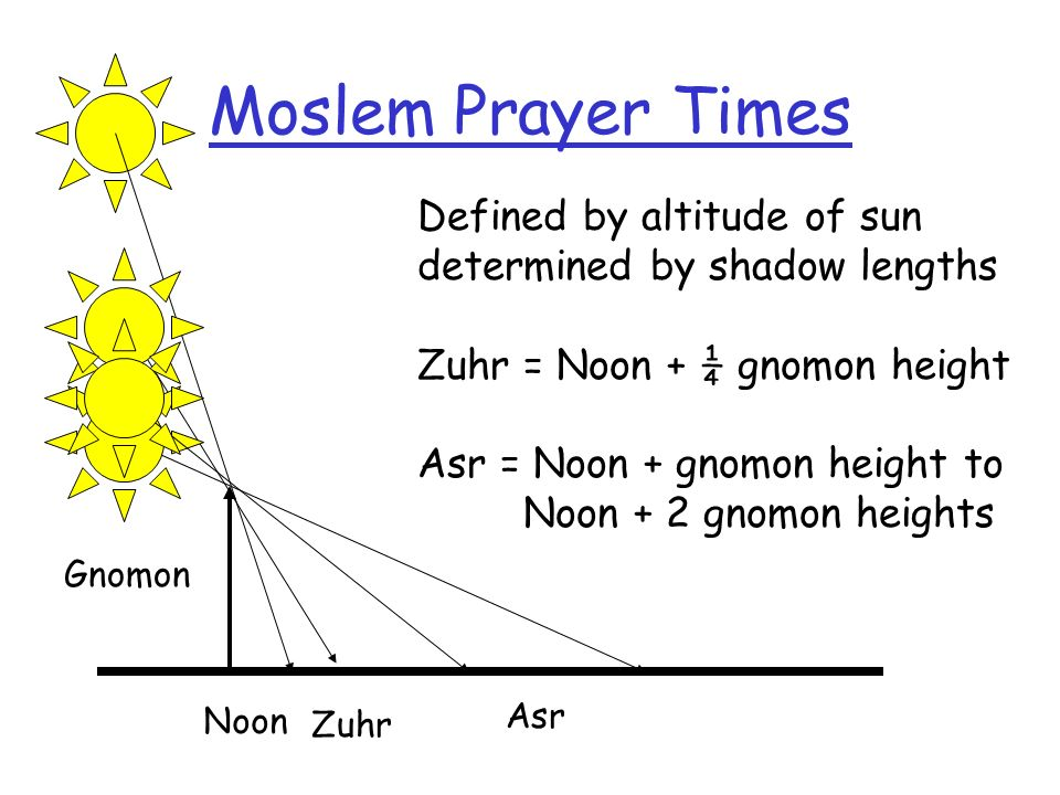 Moslem Prayer Times Gnomon Noon Zuhr Defined by altitude of sun determined by shadow lengths Zuhr = Noon + ¼ gnomon height Asr = Noon + gnomon height to Noon + 2 gnomon heights Asr