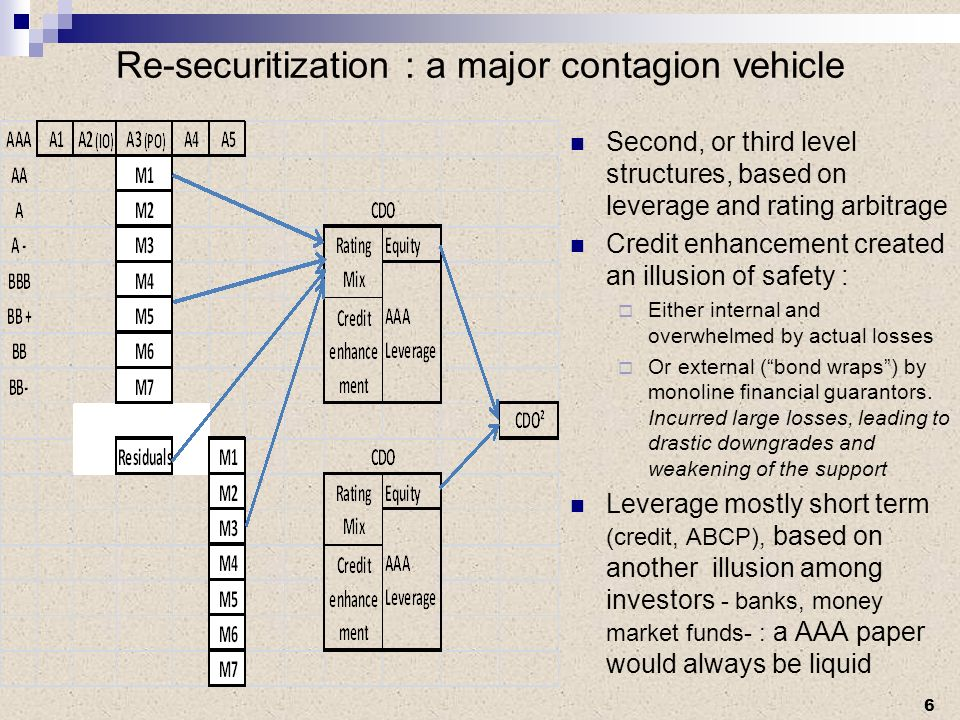 Re-securitization : a major contagion vehicle Second, or third level structures, based on leverage and rating arbitrage Credit enhancement created an illusion of safety : Either internal and overwhelmed by actual losses Or external (bond wraps) by monoline financial guarantors.