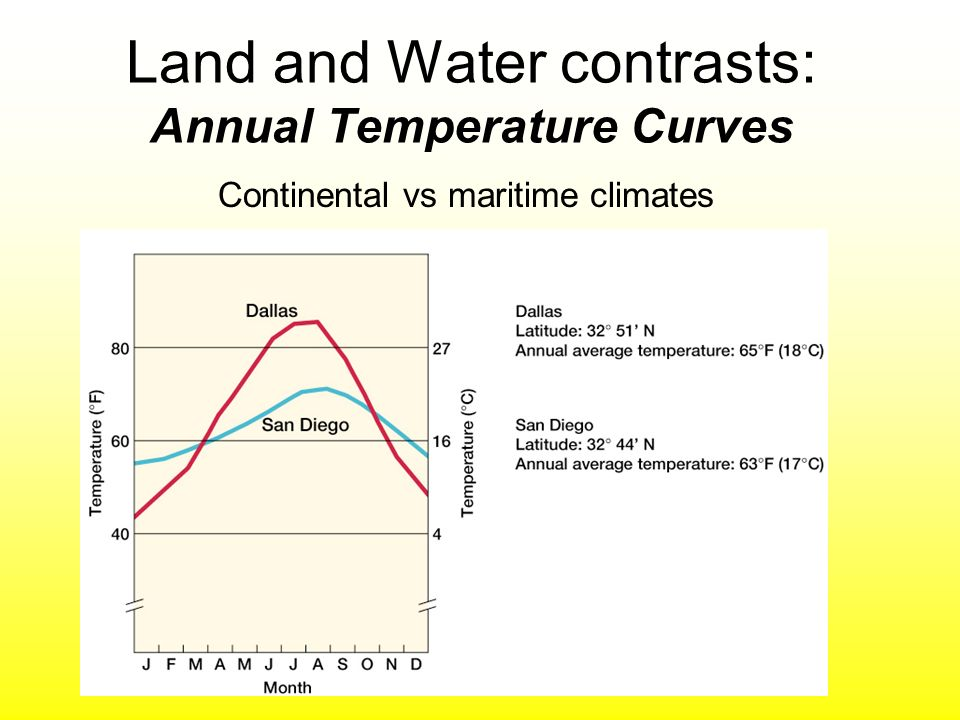Land and Water contrasts: Annual Temperature Curves Continental vs maritime climates