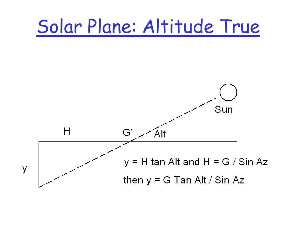 Solar Plane: Altitude True