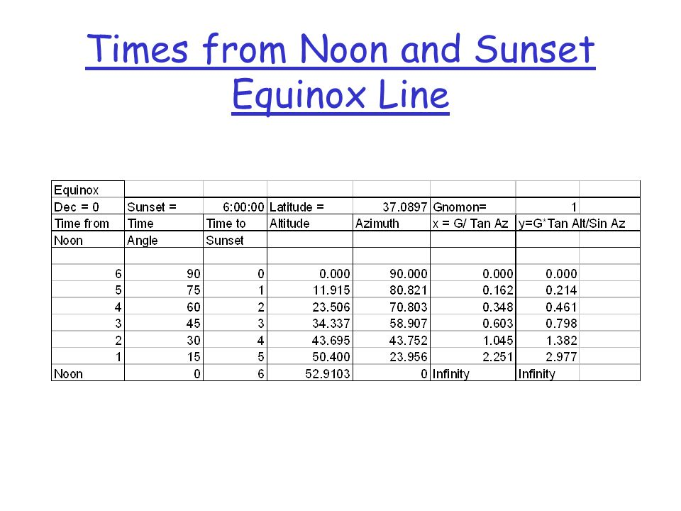 Times from Noon and Sunset Equinox Line