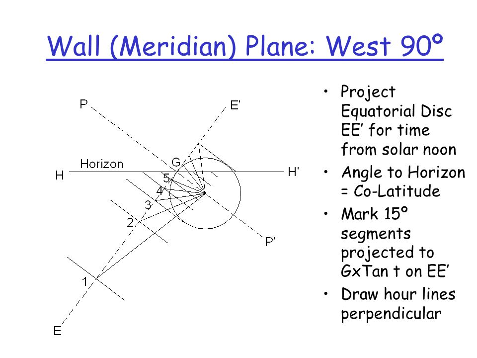Wall (Meridian) Plane: West 90º Project Equatorial Disc EE for time from solar noon Angle to Horizon = Co-Latitude Mark 15º segments projected to GxTa