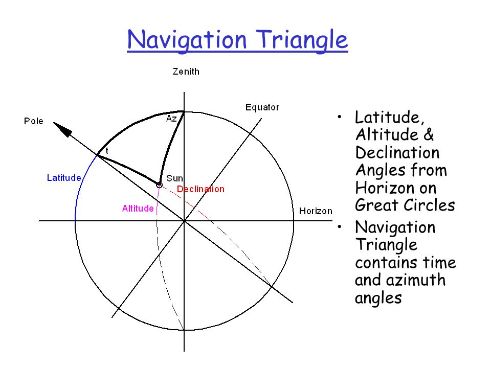 Navigation Triangle Latitude, Altitude & Declination Angles from Horizon on Great Circles Navigation Triangle contains time and azimuth angles