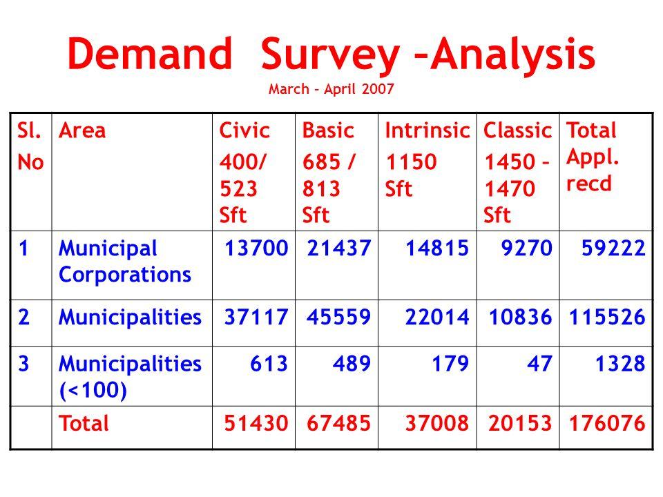 Demand Survey –Analysis March – April 2007 Sl.