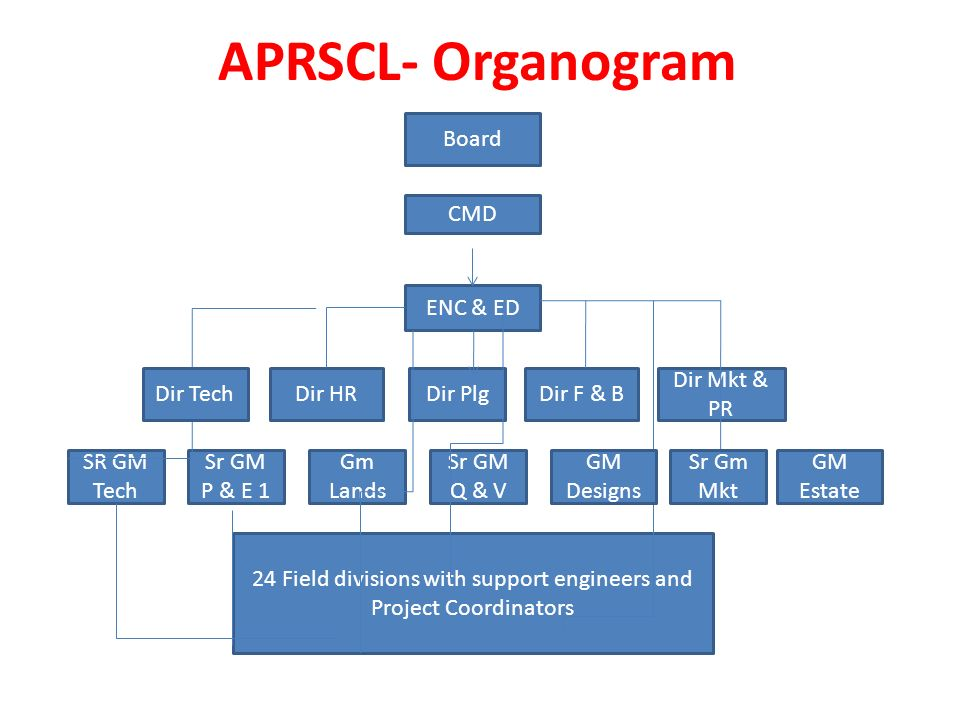 APRSCL- Organogram ENC & ED Dir PlgDir HR SR GM Tech Sr GM P & E 1 Gm Lands Sr GM Q & V 24 Field divisions with support engineers and Project Coordinators Dir F & B Dir Mkt & PR Board CMD Dir Tech GM Designs GM Estate Sr Gm Mkt