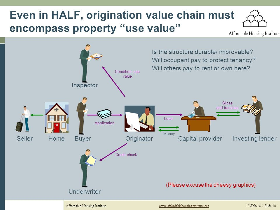 Affordable Housing Institutewww.affordablehousinginstitute.org 15-Feb-14 // Slide 10www.affordablehousinginstitute.org Even in HALF, origination value chain must encompass property use value HomeSeller Underwriter Originator Application Condition, use value Credit check Loan Capital provider Slices and tranches Money Investing lenderBuyer Inspector (Please excuse the cheesy graphics) Is the structure durable/ improvable.