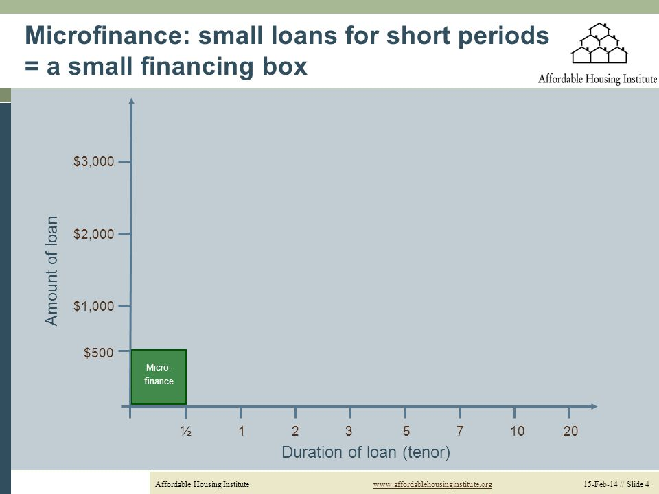 Affordable Housing Institutewww.affordablehousinginstitute.org 15-Feb-14 // Slide 4www.affordablehousinginstitute.org Microfinance: small loans for short periods = a small financing box Duration of loan (tenor) Amount of loan ½ 1 2 3 5 7 10 20 $3,000 $2,000 $1,000 $500 Micro- finance