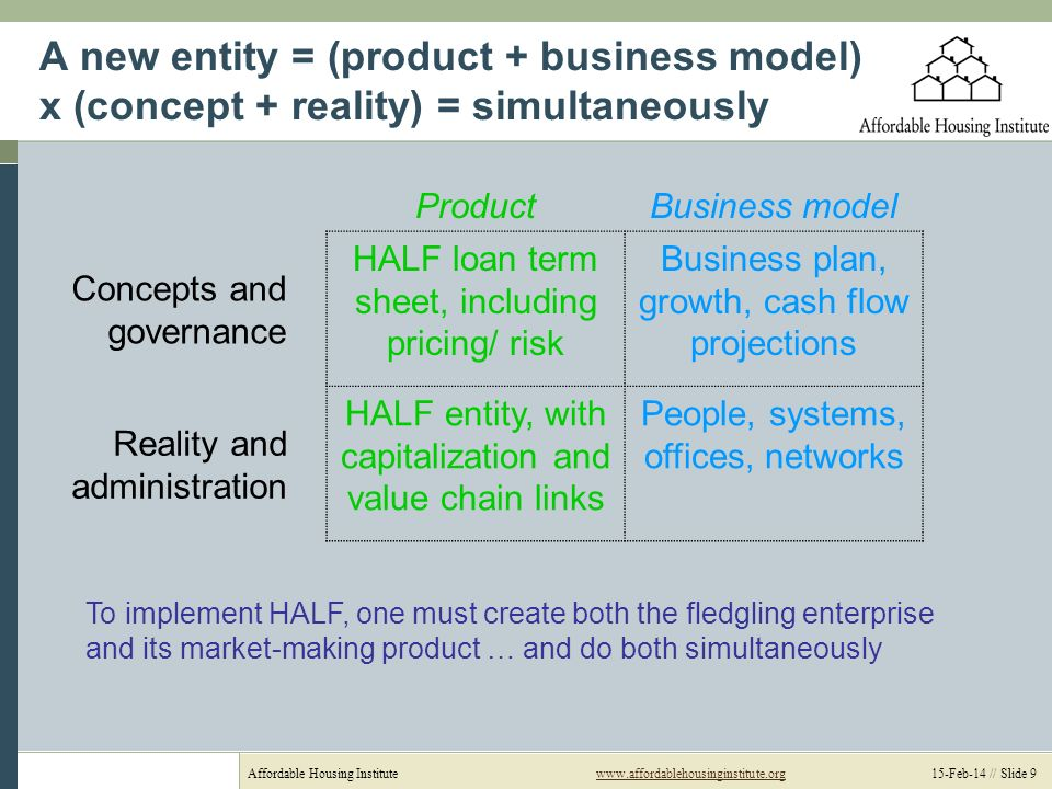 Affordable Housing Institutewww.affordablehousinginstitute.org 15-Feb-14 // Slide 9www.affordablehousinginstitute.org A new entity = (product + business model) x (concept + reality) = simultaneously ProductBusiness model Concepts and governance HALF loan term sheet, including pricing/ risk Business plan, growth, cash flow projections Reality and administration HALF entity, with capitalization and value chain links People, systems, offices, networks To implement HALF, one must create both the fledgling enterprise and its market-making product … and do both simultaneously