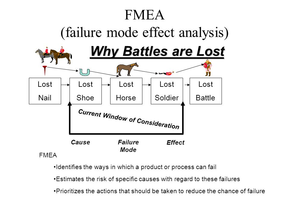Lost Shoe Lost Nail Lost Horse Lost Soldier Lost Battle Why Battles are Lost Current Window of Consideration CauseFailure Mode Effect FMEA Identifies