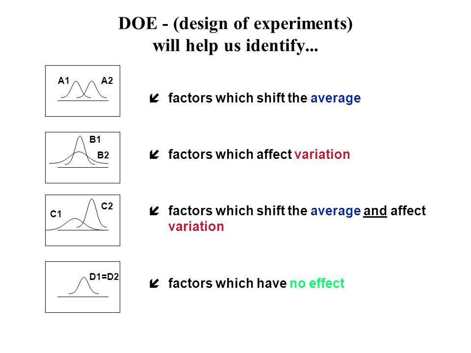 ífactors which shift the average ífactors which affect variation ífactors which shift the average and affect variation ífactors which have no effect A