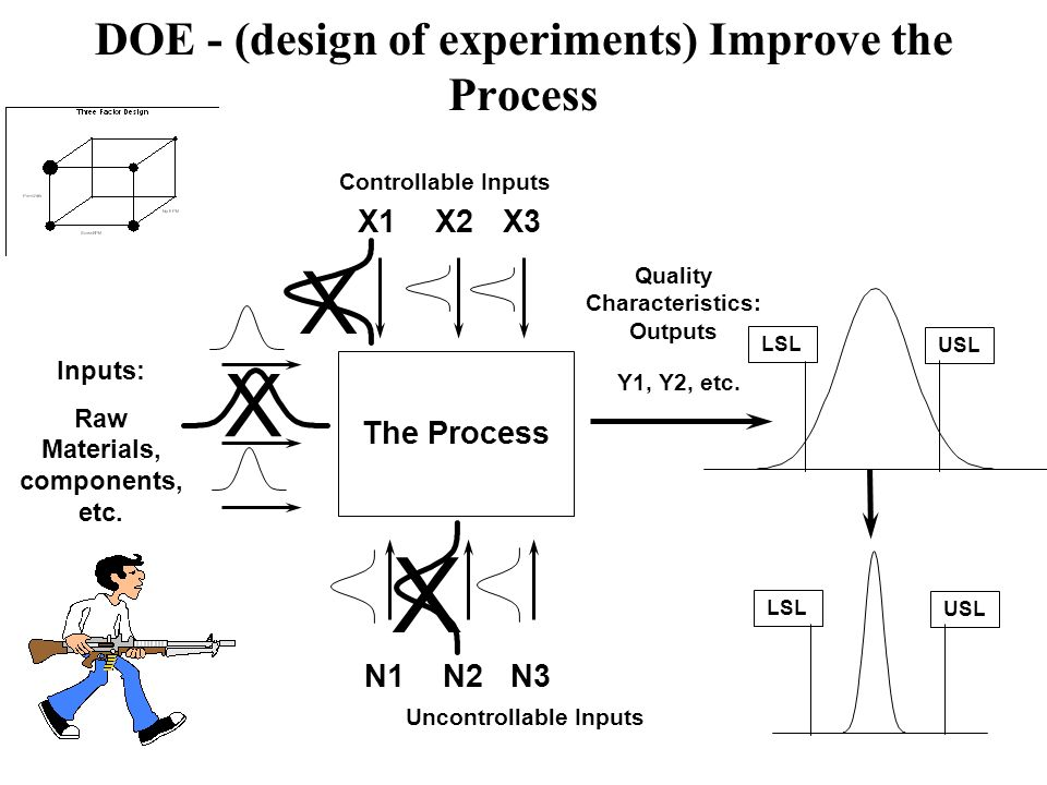 DOE - (design of experiments) Improve the Process Uncontrollable Inputs The Process X1X2X3 Controllable Inputs N1N2N3 Inputs: Raw Materials, component
