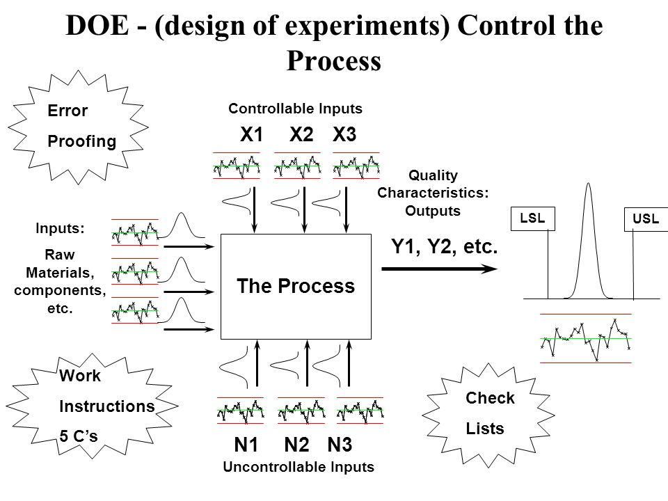 DOE - (design of experiments) Control the Process The Process X1X2X3 Controllable Inputs Inputs: Raw Materials, components, etc. N1N2N3 Uncontrollable