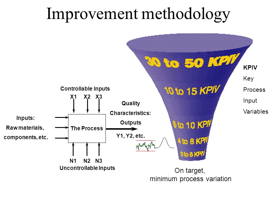 Improvement methodology On target, minimum process variation KPIV Key Process Input Variables The Process X1X2X3 Controllable Inputs N1N2N3 Inputs: Ra