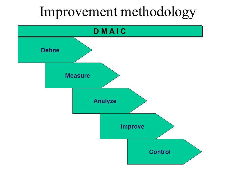 D M A I C Define Measure Analyze Improve Control Improvement methodology