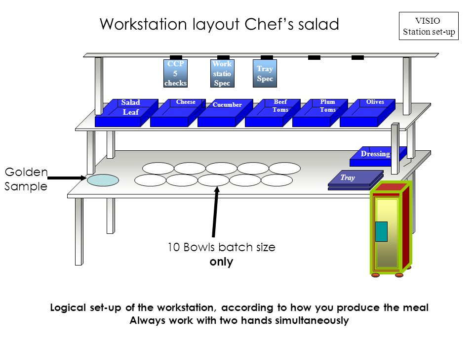 Salad Leaf Cheese Logical set-up of the workstation, according to how you produce the meal Always work with two hands simultaneously CCP 5 checks Work statio Spec Tray Spec VISIO Station set-up Cucumber Beef Toms Plum Toms Olives Workstation layout Chefs salad Tray Golden Sample 10 Bowls batch size only Dressing