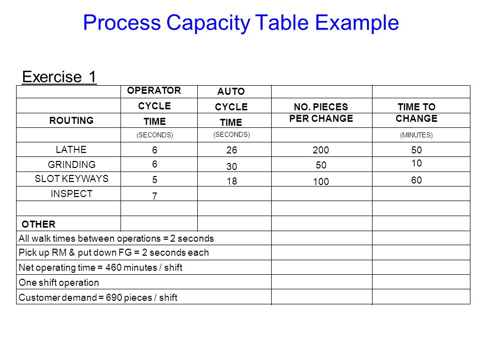 Process Capacity Table Example Exercise 1 OPERATOR CYCLE TIME AUTO CYCLE TIME NO. PIECES PER CHANGE TIME TO CHANGE (SECONDS) (MINUTES) ROUTING LATHE G