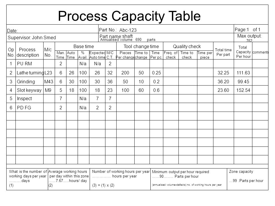 Number of working hours per year …………… hours per year (3) = (1) x (2) Process Capacity Table Date: Supervisor: John Smed Part No.: Part name: Annualis