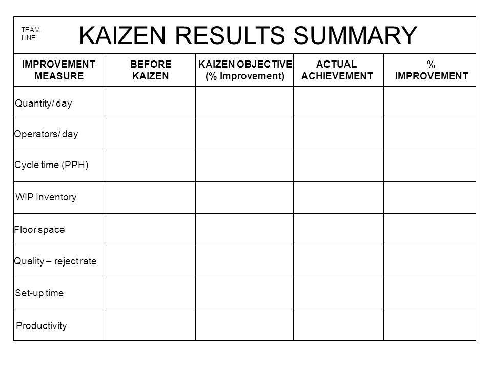 KAIZEN RESULTS SUMMARY TEAM: LINE: IMPROVEMENT MEASURE BEFORE KAIZEN KAIZEN OBJECTIVE (% Improvement) ACTUAL ACHIEVEMENT % IMPROVEMENT Quantity/ day O
