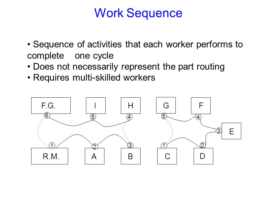 Work Sequence Sequence of activities that each worker performs to complete one cycle Does not necessarily represent the part routing Requires multi-sk