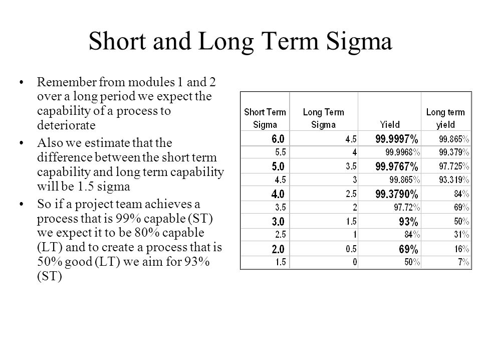 Short and Long Term Sigma Remember from modules 1 and 2 over a long period we expect the capability of a process to deteriorate Also we estimate that