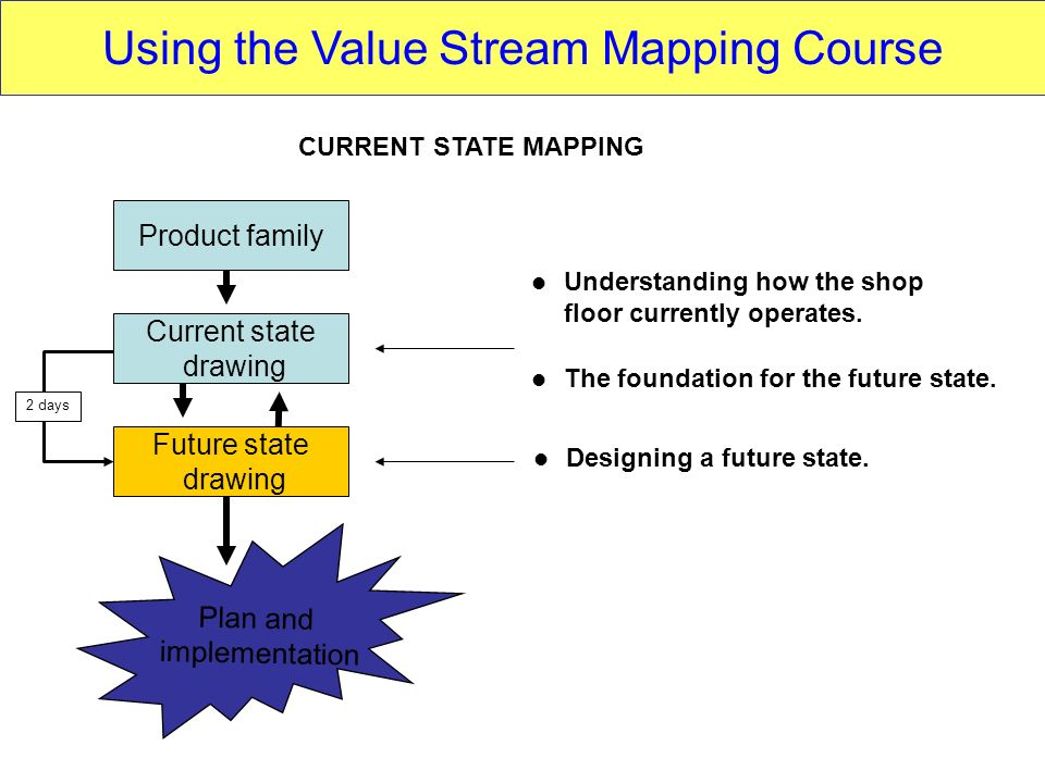 Product family Current state drawing Future state drawing Understanding how the shop floor currently operates. The foundation for the future state. De