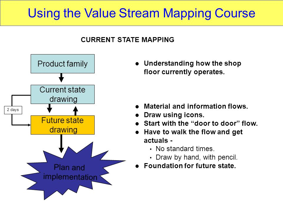 Product family Current state drawing Future state drawing Understanding how the shop floor currently operates. Material and information flows. Draw us