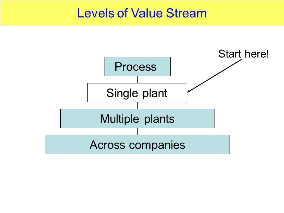 Process Single plant Multiple plants Across companies Levels of Value Stream Start here! Single plant