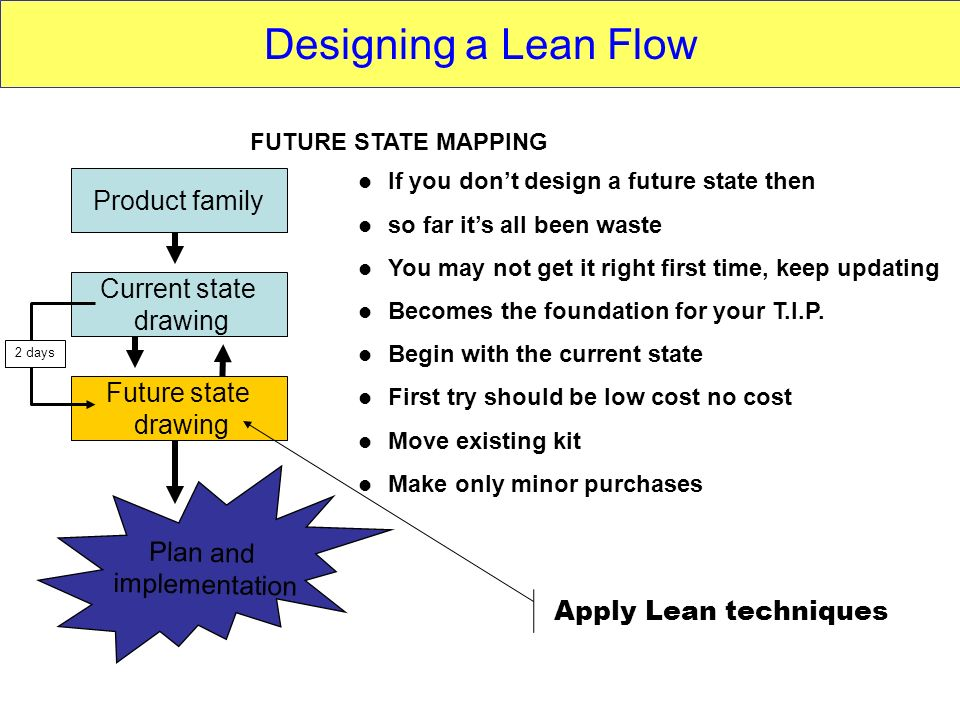 Product family Current state drawing Future state drawing Plan and implementation FUTURE STATE MAPPING If you dont design a future state then so far i