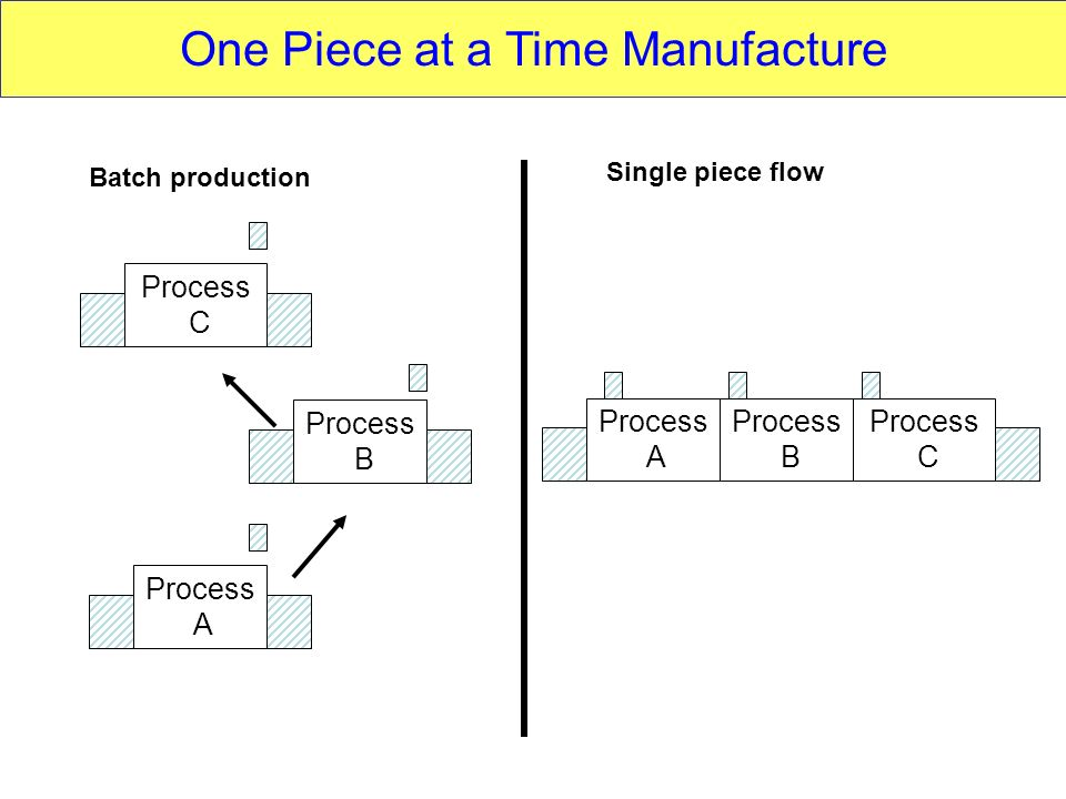 Batch production Process C Process B Process A Process C Process B Process A Single piece flow One Piece at a Time Manufacture