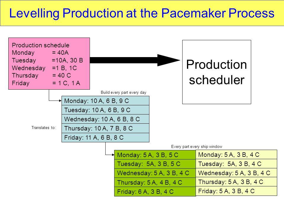 Production scheduler Monday: 10 A, 6 B, 9 C Translates to: Build every part every day Every part every ship window Production schedule Monday = 40A Tu